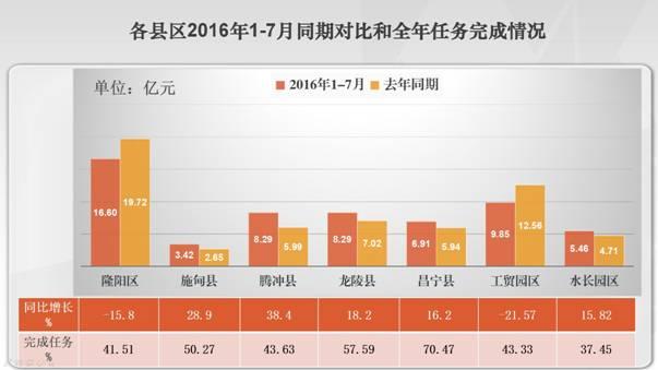 保山:1―7月全市非电工业投资增长5.3%