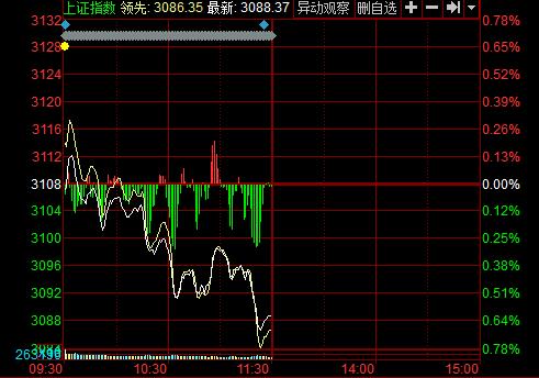 午盘:两市震荡下行沪指跌0.63% 健康中国板块抢眼