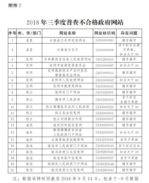 2018年三季度普查不合格政府网站