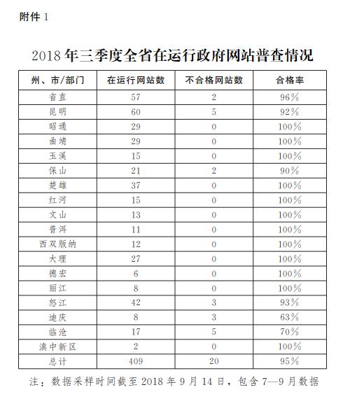 2018年三季度云南省在运行政府网站普查情况